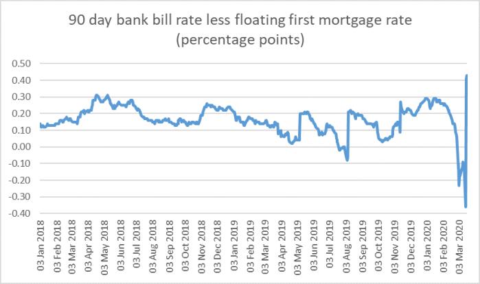 bill rate