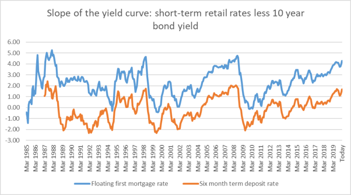 yield curve 20 1