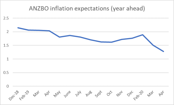ANZBO infl expecs