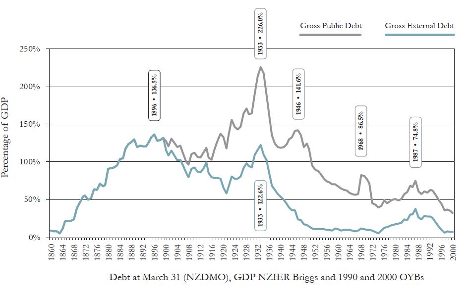 bryce debt