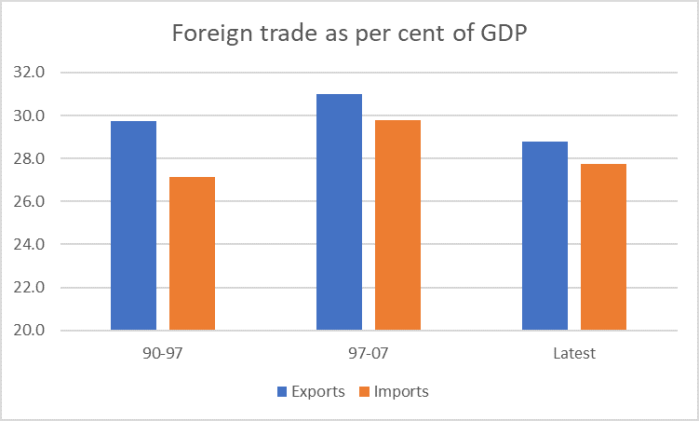 cycle foreign trade