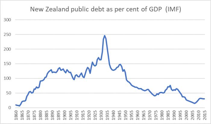 IMF public debt