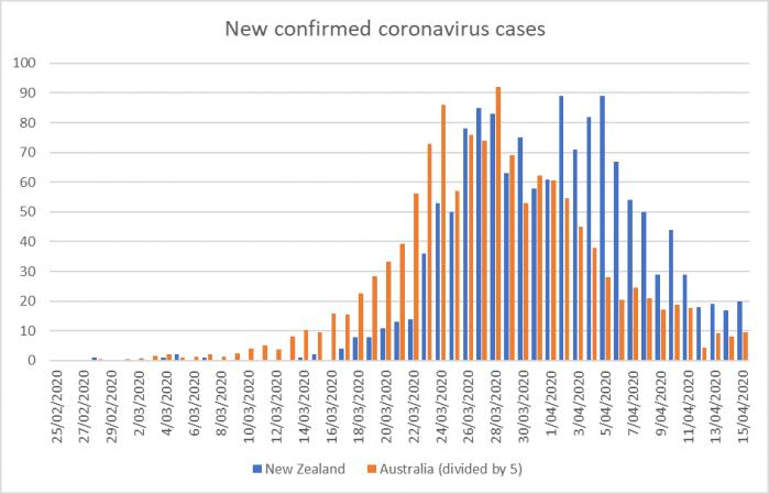 new cases 15 apr