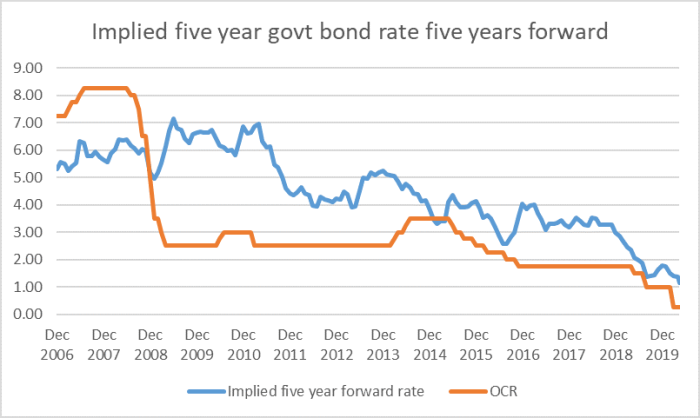 5 yr forward rate