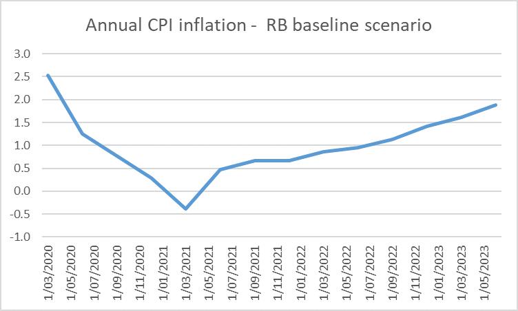 baseline inflation