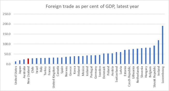 foreign trade as % of GDP