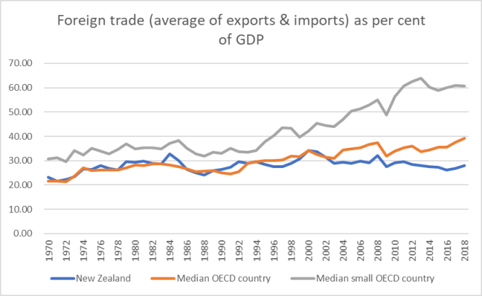 foreign trade since 1970