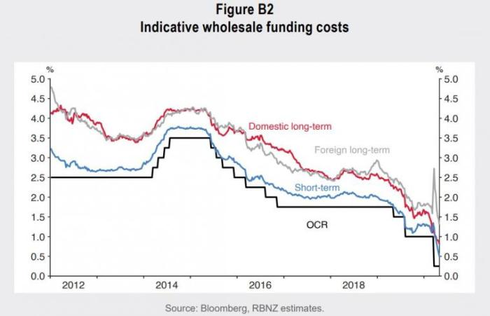 fundingcosts