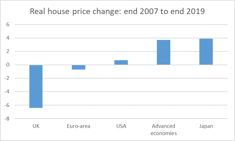 house prices to end 2019