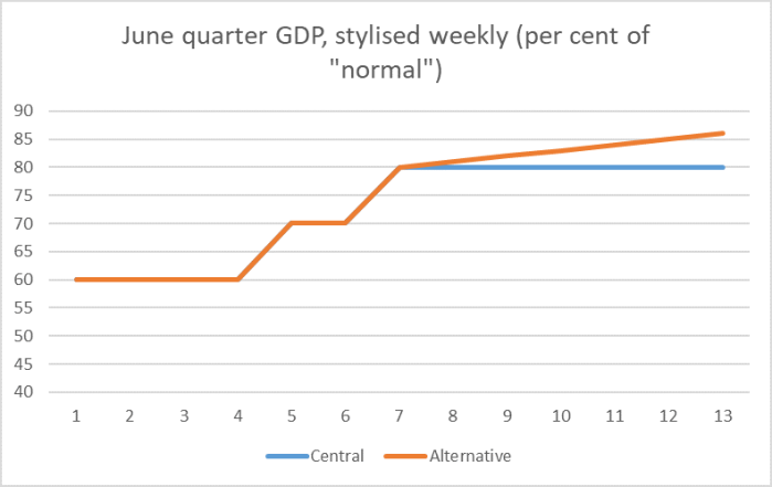 june gdp scenarios