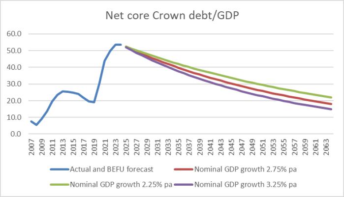 net debt scenarios