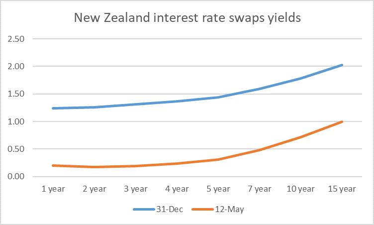 NZ swaps
