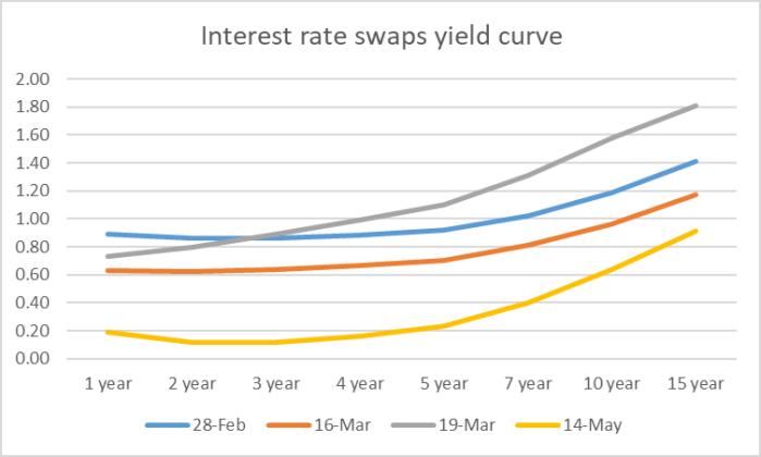 swaps curves