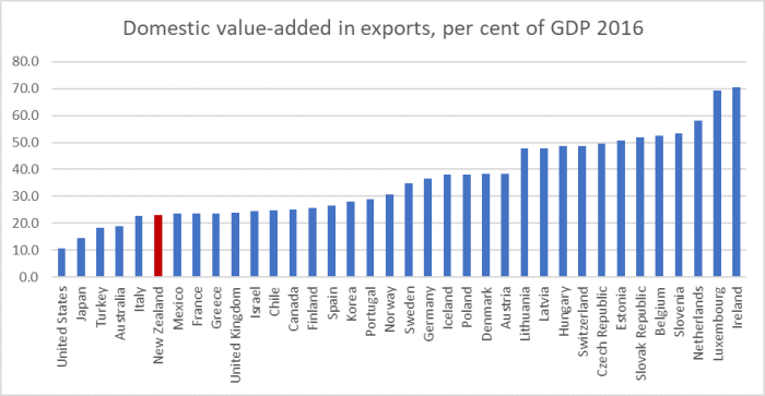 value added exports