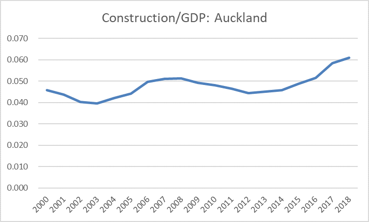 auckland construction