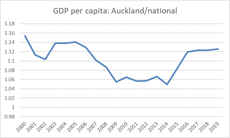 auckland GDP