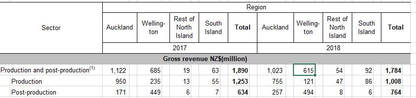 gross film revenue