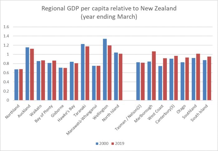 regional GDP 20 yrs