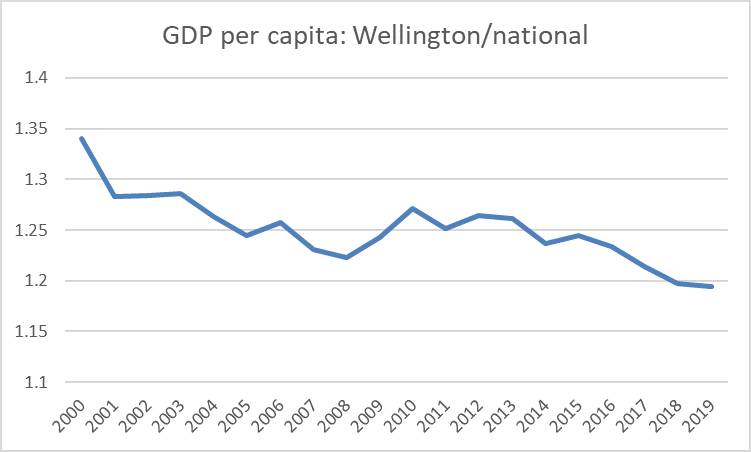 Wellington GDP