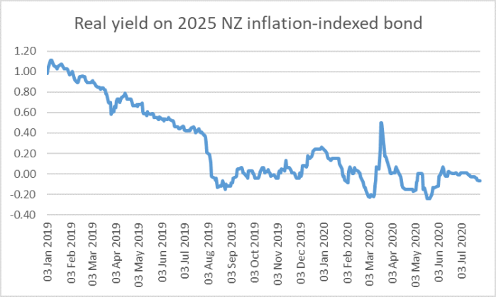 2025 real yield