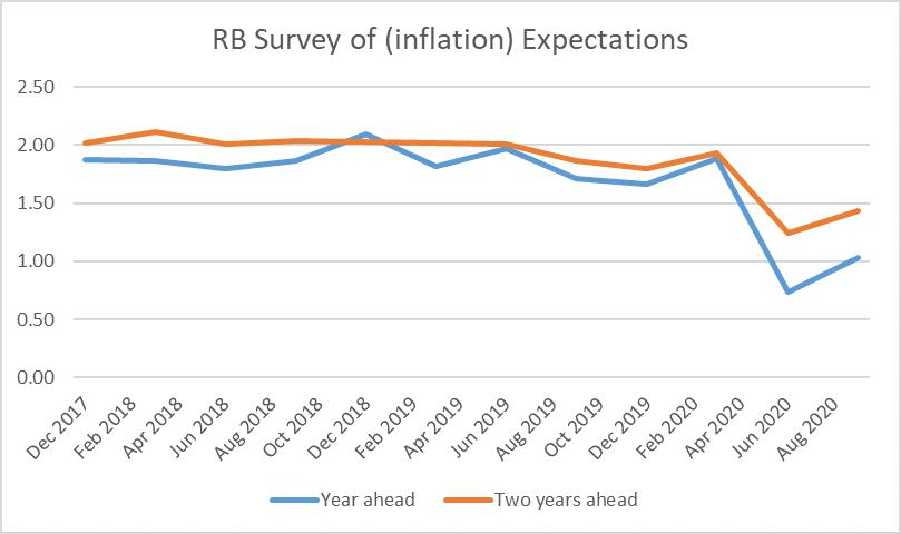 RB infl expecs
