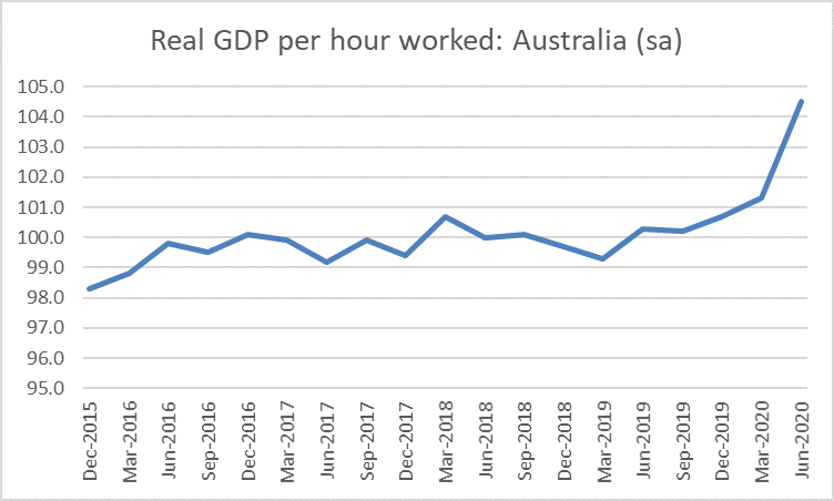 aus covid productivity