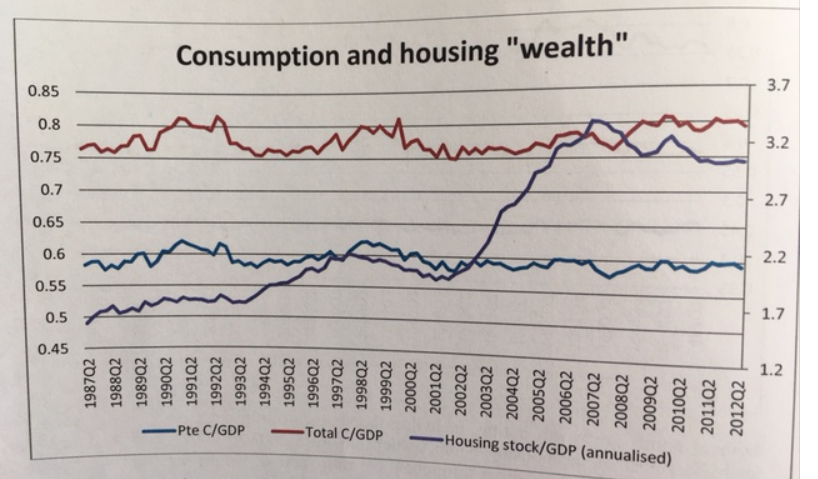 housing and c 2