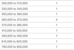 RB salaries