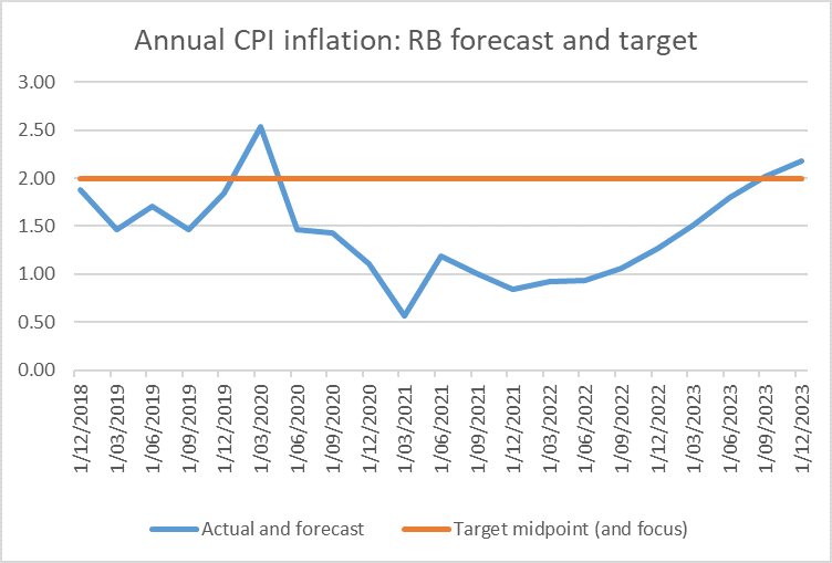 RB forecasts CPI