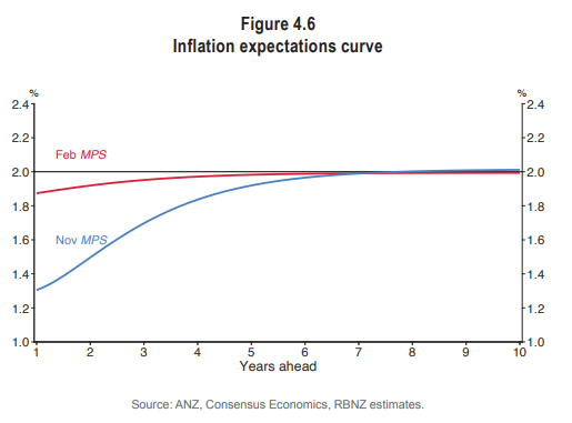 RB inflation expecs nov 2020