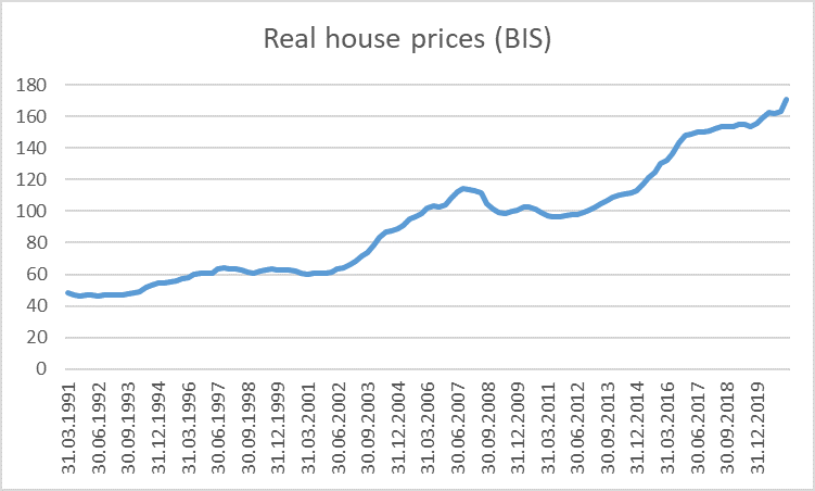BIS real house prices