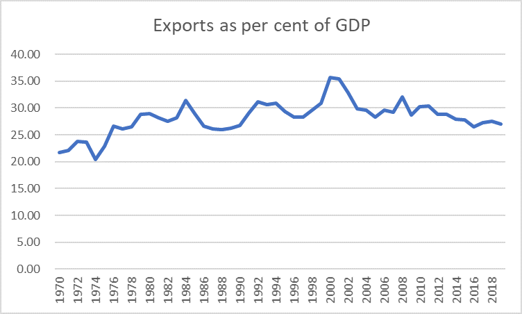 exports 1