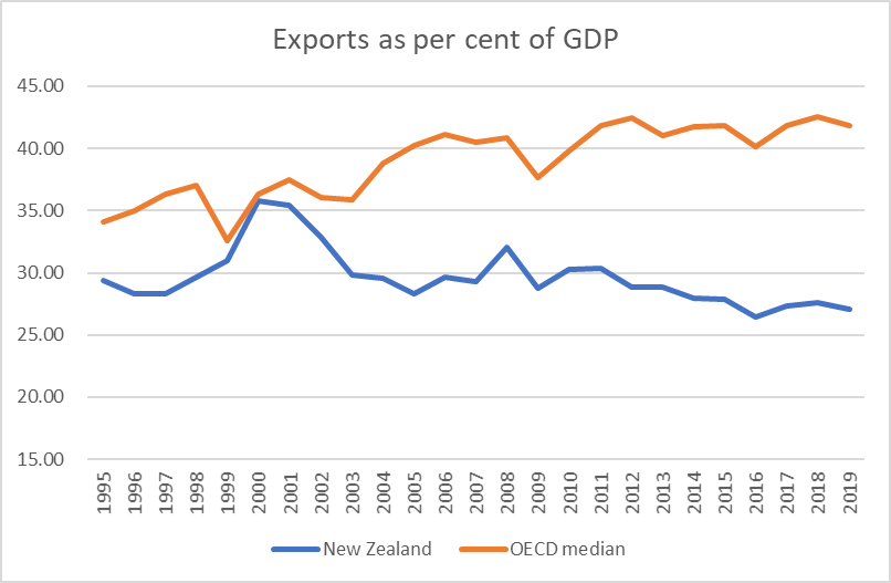 exports 3