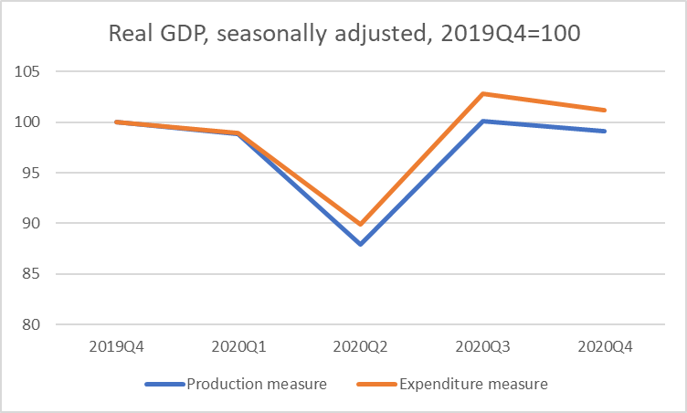two GDP measure