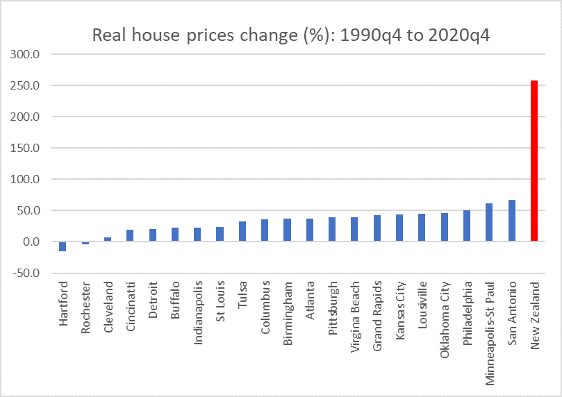 us and nz house prices