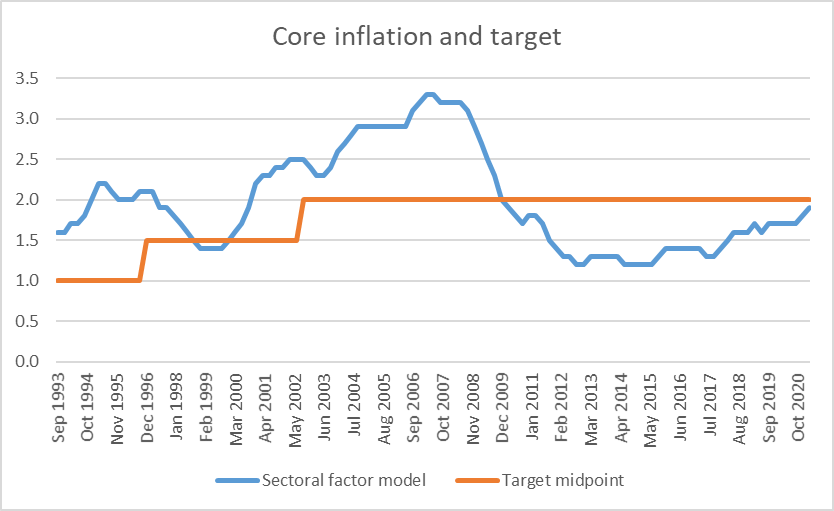core inflation apr 21