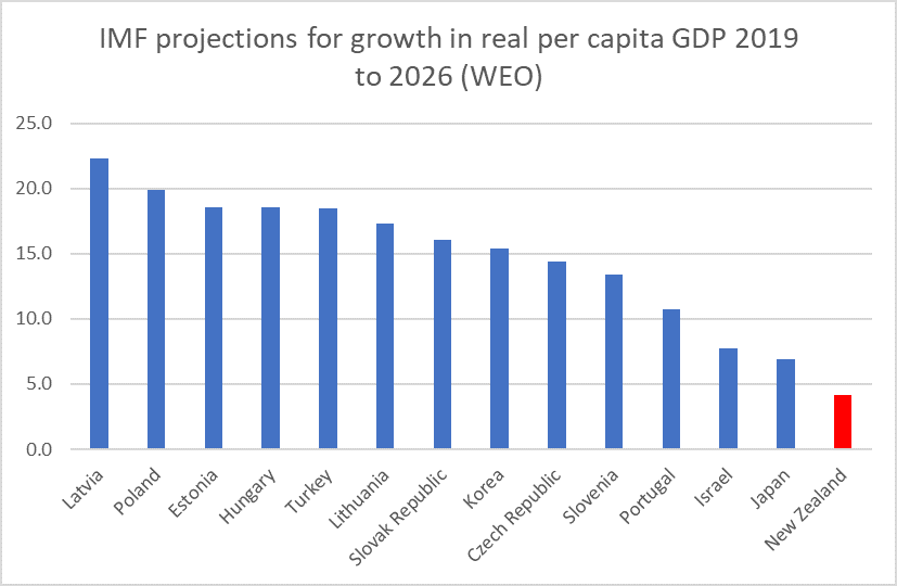 IMF projections for NZ and productivity peers