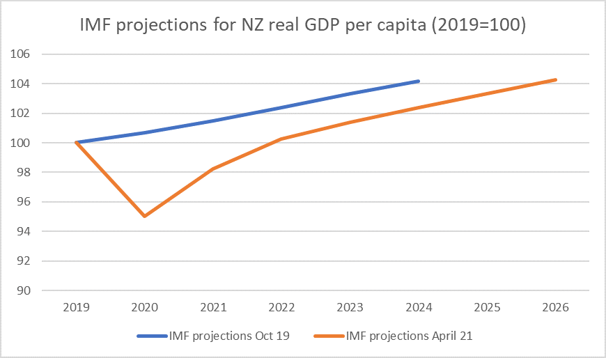 IMF projections for NZ