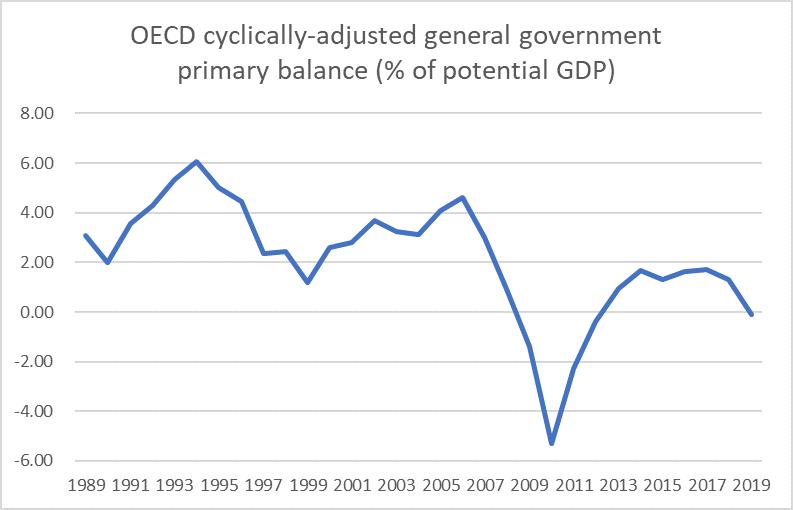 CAB OECD