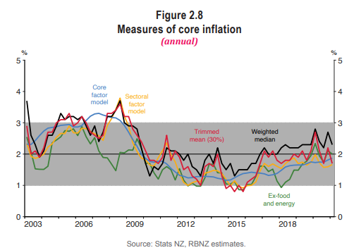 core inflation RB