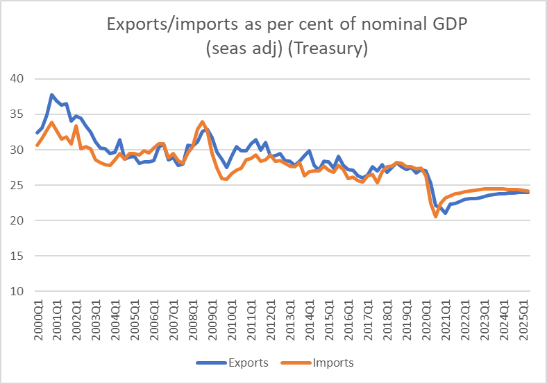 export import shares