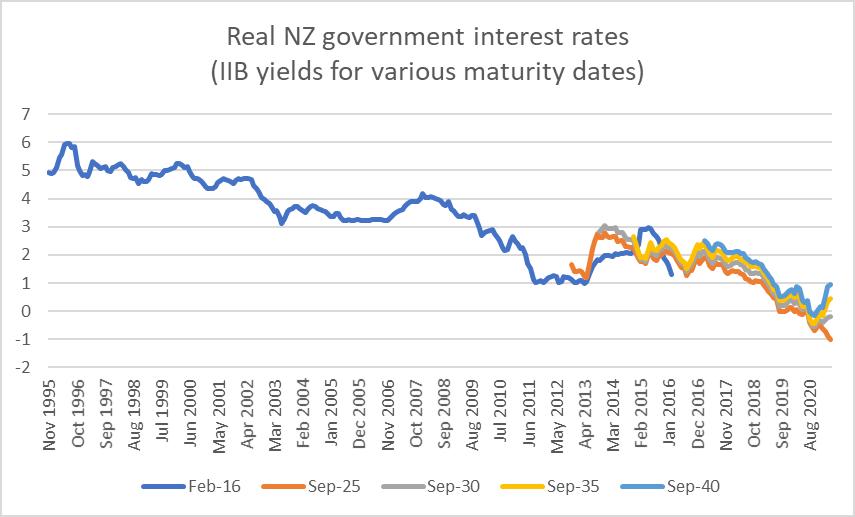 IIB yields since 95