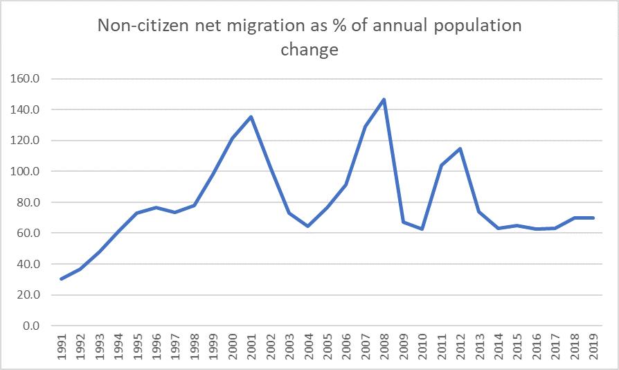 non-citizen contrib