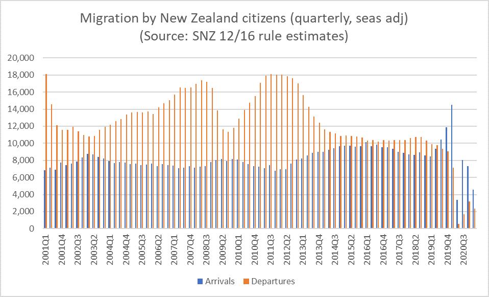 nz citizen migration quarterly