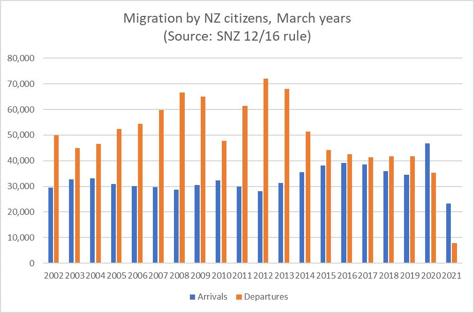 NZ citizen migration