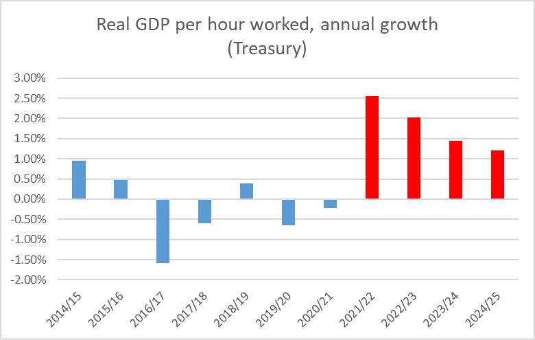 productivity growth budget 21