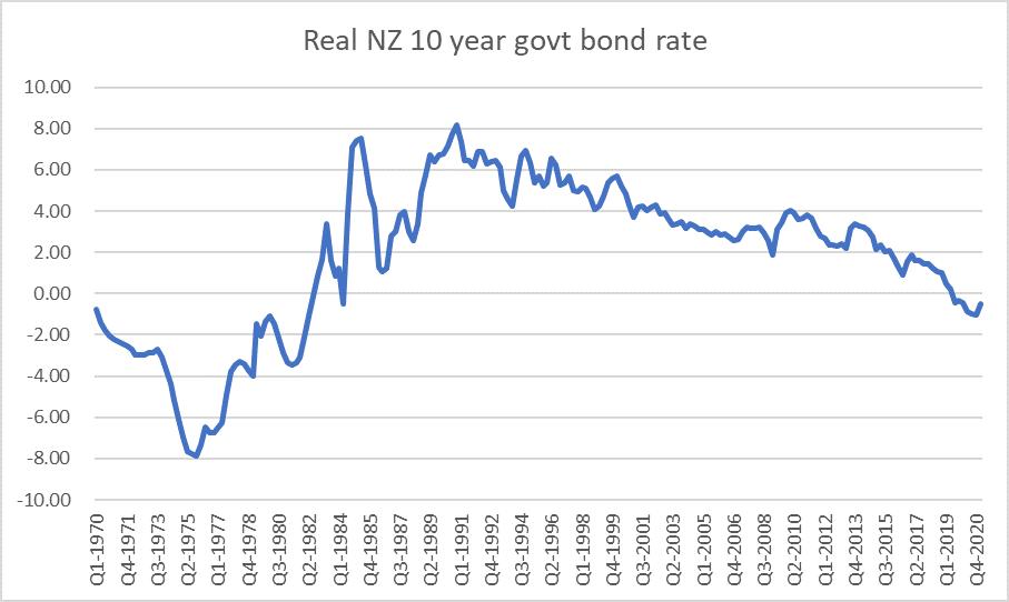 real NZ bond yield since 70