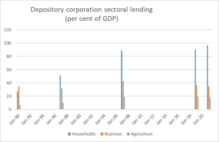 sec lending