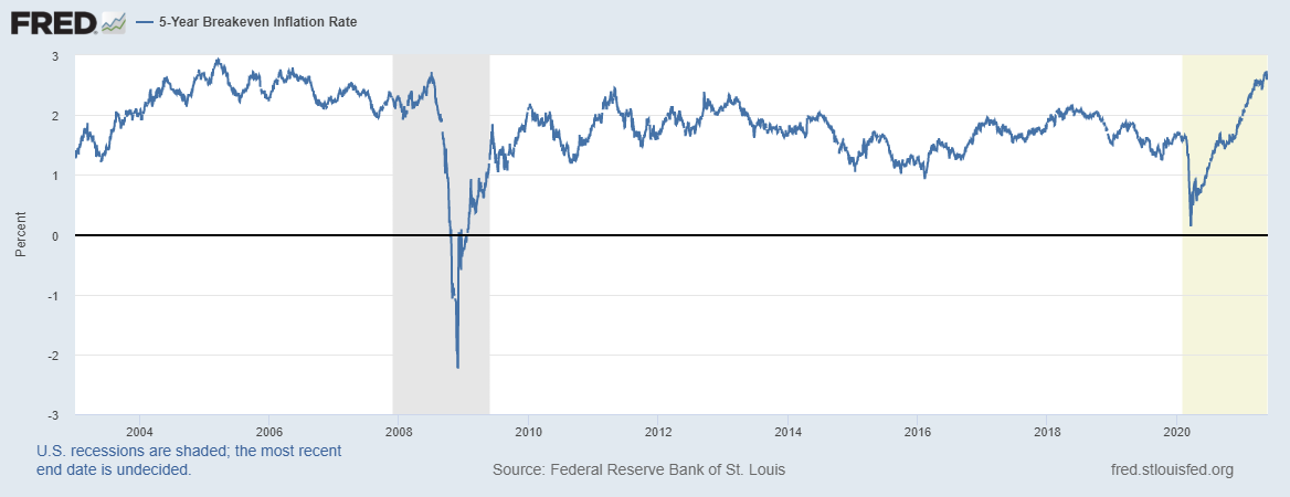 US inflation breakevens 5yr may 21