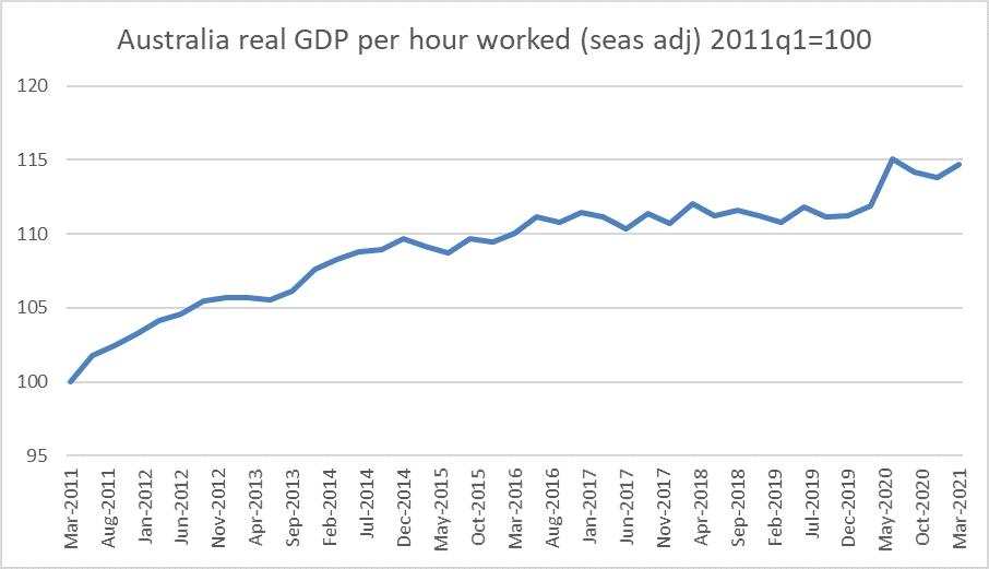 Aus GDP 2